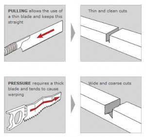 Examples of pull style and push style saws